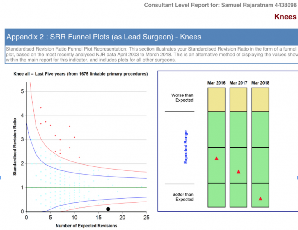 knee replacement national joint registry statistics for Sam Rajaratnam